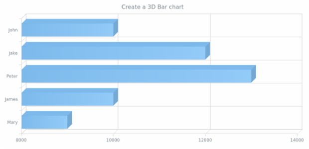 anychart.bar3d created by AnyChart Team
