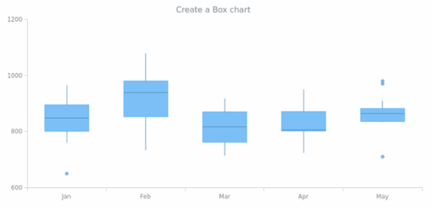 anychart.box created by AnyChart Team