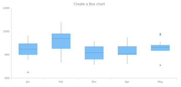 anychart.box created by AnyChart Team