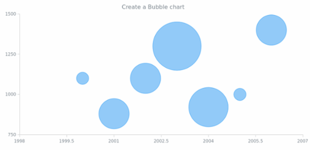 anychart.bubble created by AnyChart Team