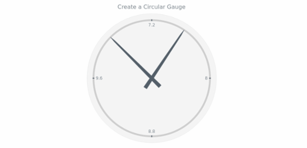 anychart.circularGauge created by AnyChart Team