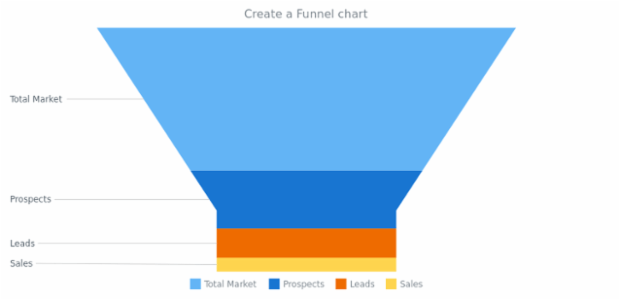 anychart.funnel created by AnyChart Team