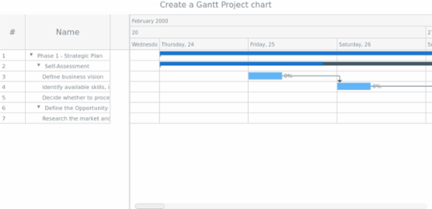 anychart.ganttProject created by AnyChart Team