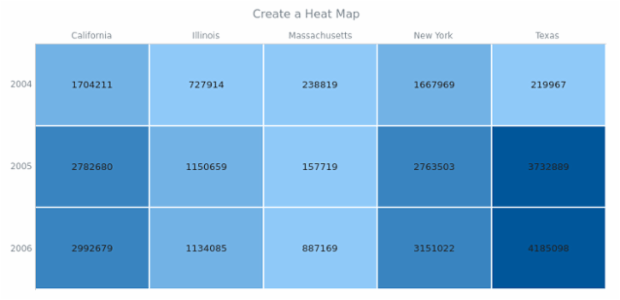 anychart.heatMap created by AnyChart Team