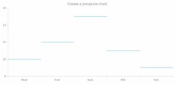 anychart.jumpLine created by AnyChart Team