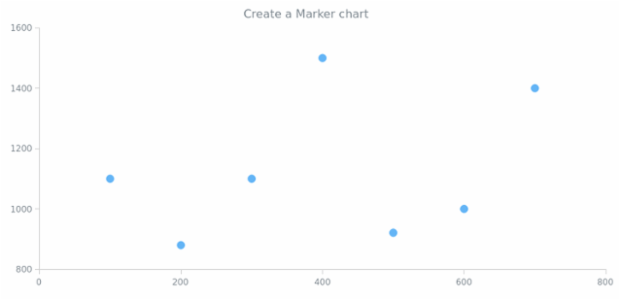 anychart.marker created by AnyChart Team