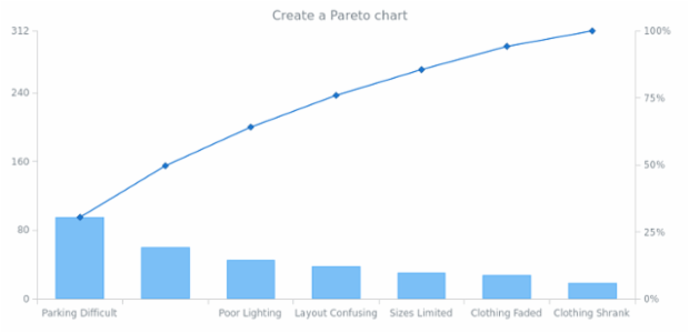 anychart.pareto created by AnyChart Team