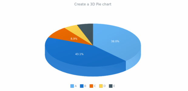 anychart.pie3d created by AnyChart Team