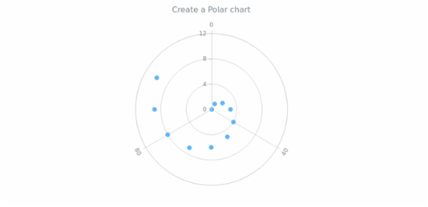 anychart.polar created by AnyChart Team