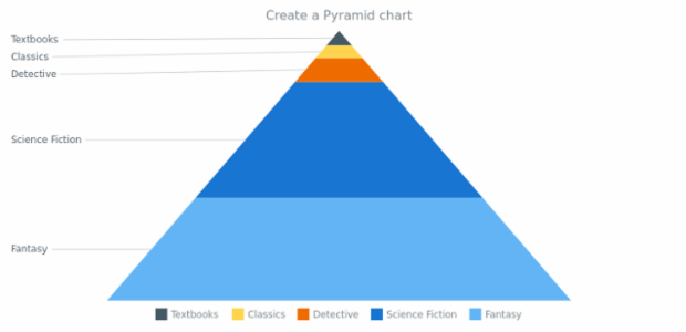 anychart.pyramid created by AnyChart Team