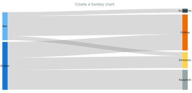anychart.sankey created by AnyChart Team