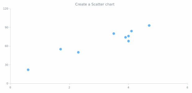 anychart.scatter created by AnyChart Team