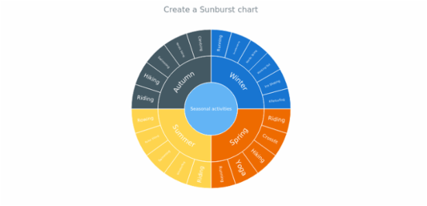anychart.sunburst created by AnyChart Team