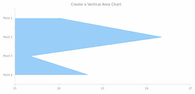 anychart.verticalArea created by AnyChart Team