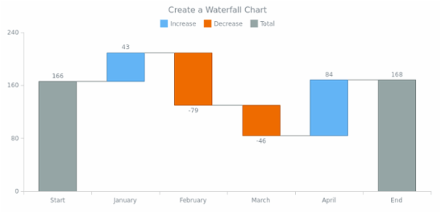 anychart.waterfall created by AnyChart Team
