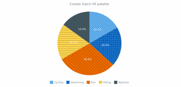anychart.palettes.hatchFills created by AnyChart Team