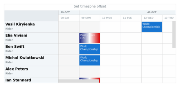 anychart.scales.Calendar.timezoneOffset created by AnyChart Team