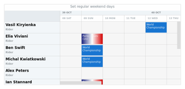 anychart.scales.Calendar.weekendRange created by AnyChart Team