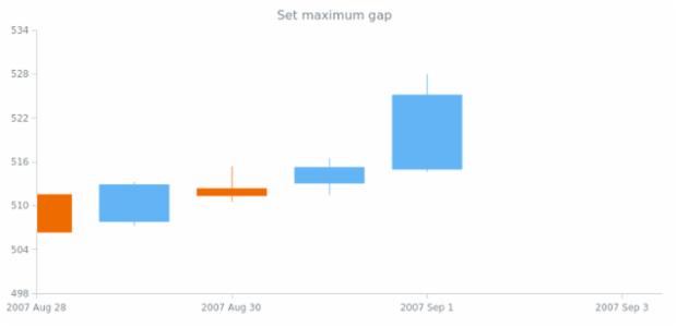 anychart.scales.DateTime.maximumGap set created by AnyChart Team