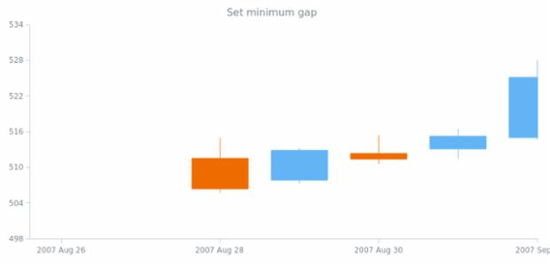 anychart.scales.DateTime.minimumGap set created by AnyChart Team