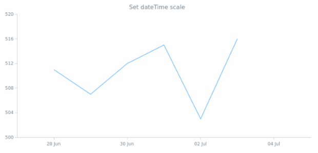 anychart.scales.dateTime created by AnyChart Team