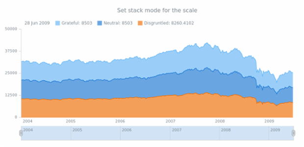 anychart.scales.Linear.stackMode asStock created by AnyChart Team