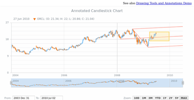 Annotated Candlestick Chart created by anonymous