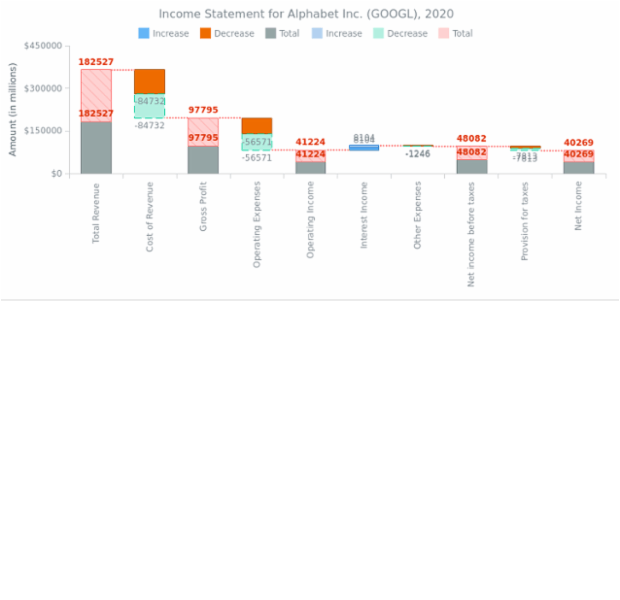 Waterfall Chart Example 5 created by anonymous
