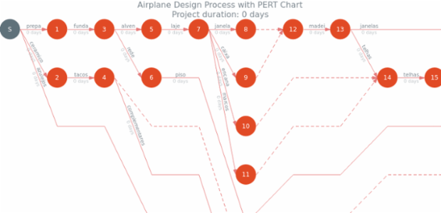 Airplane Design Process created by anonymous