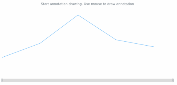 anychart.core.annotations.PlotController.startDrawing created by anonymous