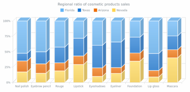 100 Stacked 3D Column Chart created by anonymous, A chart with four 3D Column series representing the regions where a company made sales and retails, emphasizing the fact that all sales of one product makes a whole by making the chart of stacked type.