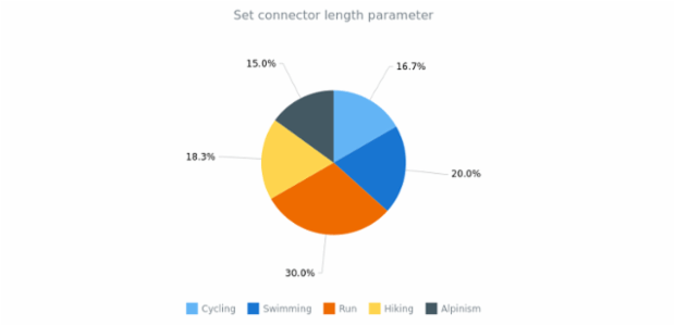 anychart.charts.Pie.connectorLength set created by anonymous