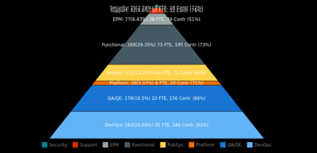 BCT Pyramid Chart 09 created by anonymous