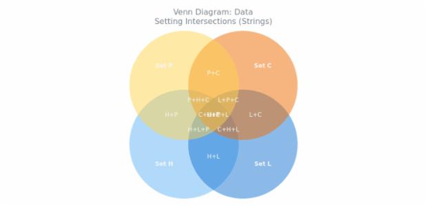 BCT Venn Diagram 04 created by anonymous