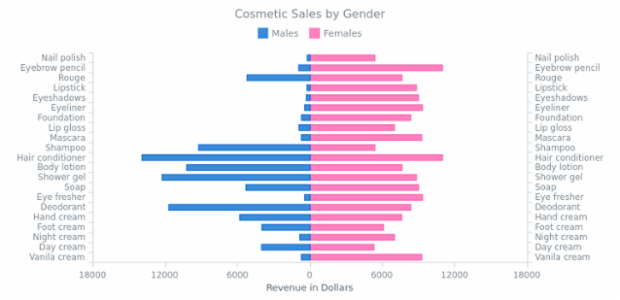 Stacked Bar Chart with Negative Values created by anonymous, Stacked bar charts are used to compare the quantitative value each part of the category brings to the whole category. This chart shows the distribution of the revenue got from the cosmetic products sold to men and women.