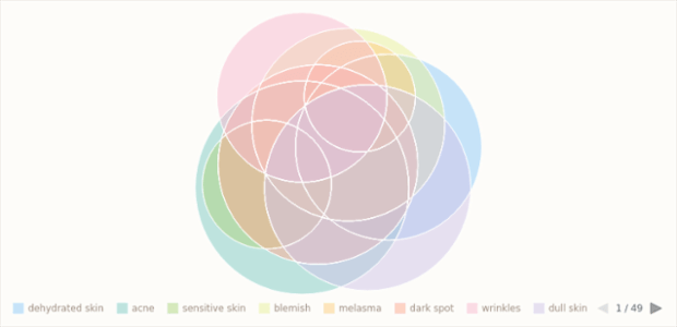 Venn Diagram created by anonymous, A Venn Diagram (also called primary diagram, set diagram or logic diagram) illustrates all possible relations between different datasets. Each set is usually shown as a circle, and common elements of the sets - as intersections of these circles.