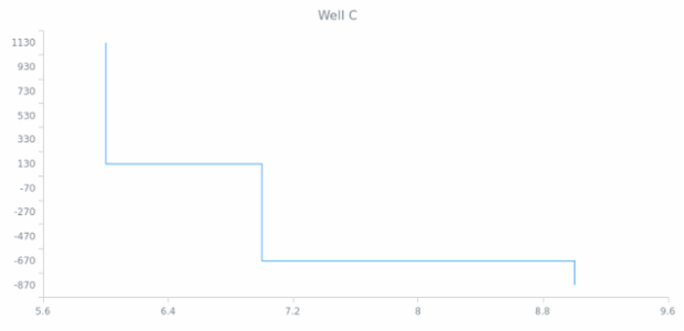 BCT Vertical Step Line Chart created by anonymous