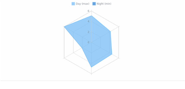 Radar Chart created by anonymous, A Radar Chart shows the series as a line that forms a closed polygonal chain by connecting data points on the axes. This chart type is well suited to comparative analysis.