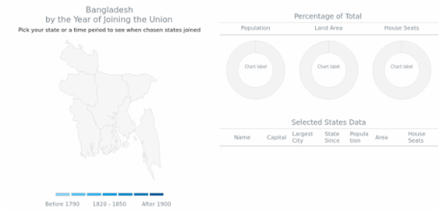 States of United States Dashboard with MultiSelect created by anonymous