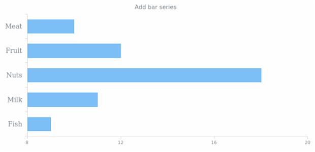 anychart.charts.Cartesian.bar created by anonymous