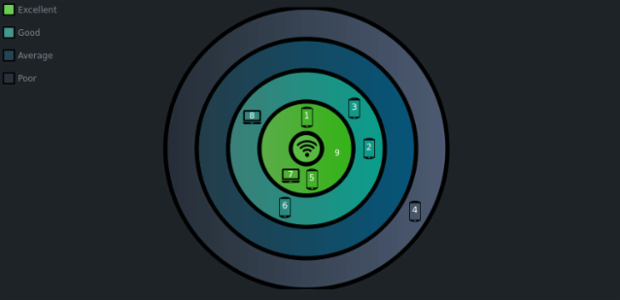 Custom WiFi Polar Chart in JavaScript — Challenge AnyChart! created by anonymous, A Polar Chart showing devices in different reception zones depending on signal strength