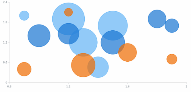 Bubble Chart created by AnyChart Team, A Bubble Chart depicts three dimensions of data: two of them are x- and y-coordinates and the third one is the size of a circle which is plotted as a data point. This chart type facilitates the understanding of different relationships.