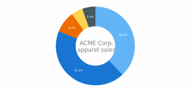 Donut Chart created by AnyChart Team, A Donut Chart (Donut Graph) is a variation of a Pie Chart, which has a blank center. It also illustrates proportions, and its center can contain additional information about the data it shows.
