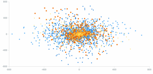 Dot Chart created by AnyChart Team, A Dot Chart, also known as a scatter plot (also called a scatterplot, scatter graph, scatter chart, scattergram, or scatter diagram) is a type of plot or mathematical diagram using Cartesian coordinates to display values for typically two variables for a set of data. This plot is useful for highlighting clusters, gaps, and outliers.