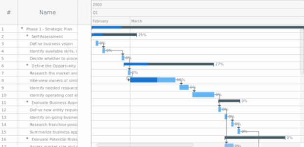 Gantt Chart created by AnyChart Team, A Gantt chart is a type of bar chart that shows a project schedule. Gantt charts display the start and finish dates of the tasks, summary elements and milestones of a project. All the elements together comprise the work breakdown structure of a project.