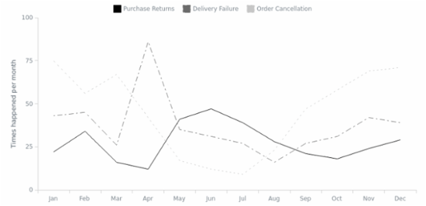 Line Chart created by AnyChart Team, A Line Chart depicts information as a series of markers connected by straight line segments. This chart type generally shows how the displayed value changes over time.