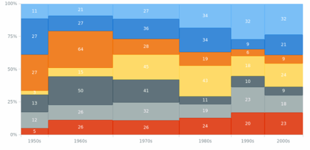 Mekko Chart created by AnyChart Team, A Mekko (Marimekko) Chart is a variation of a Mosaic Chart without gaps between bars, where Y-axis displays numeric values in percentage terms (from 0 to 100). This type is good for visualizing business processes.