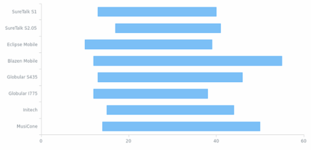 Range Bar Chart created by AnyChart Team, A Range Bar Chart is similar to a Bar Chart, but it uses two X-axis values at a time – Low and High. Thus, each bar shows the difference between the maximum and minimum values in the corresponding category.