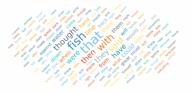 Tag Cloud Chart created by AnyChart Team, A Tag Cloud Chart (Word Cloud Chart) is used to quickly perceive the most prominent terms in one field or another by means of different colors and sizes for different levels of relative prominence.