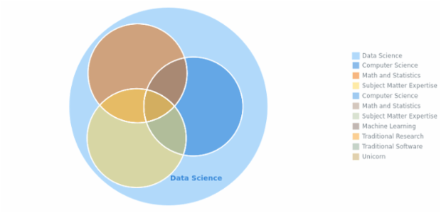 Venn Diagram created by AnyChart Team, A Venn Diagram (also called primary diagram, set diagram or logic diagram) illustrates all possible relations between different datasets. Each set is usually shown as a circle, and common elements of the sets - as intersections of these circles.